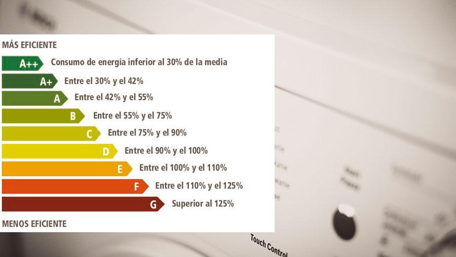 Electrodomésticos de bajo consumo
